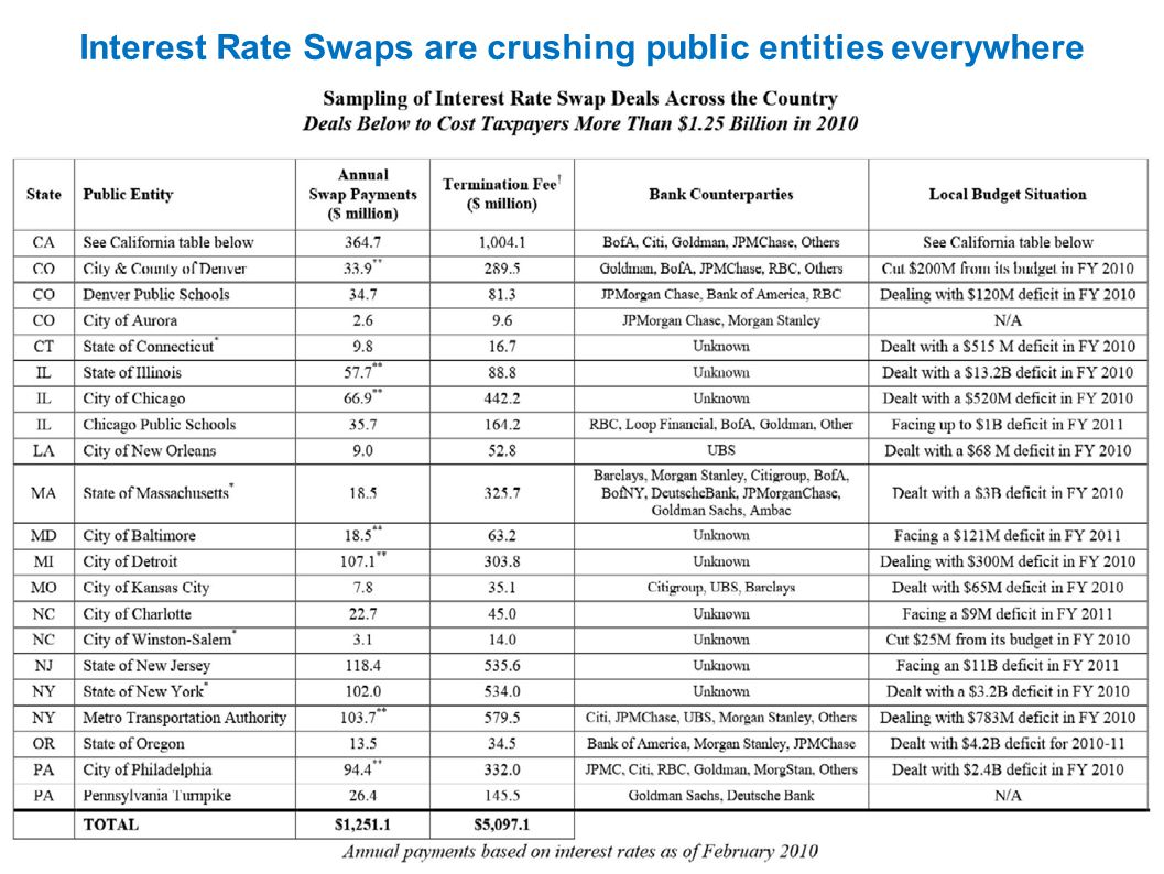 Interest Rate Swaps are crushing public entities everywhere