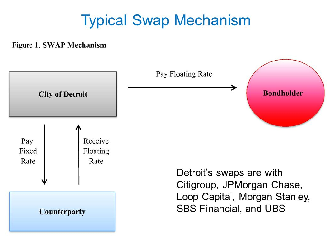 Typical Swap Mechanism