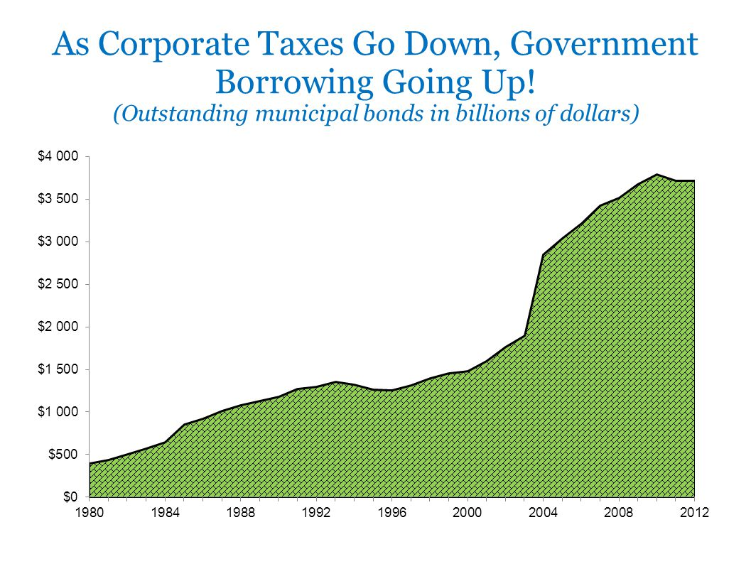 As Corporate Taxes Go Down, Government Borrowing Going Up