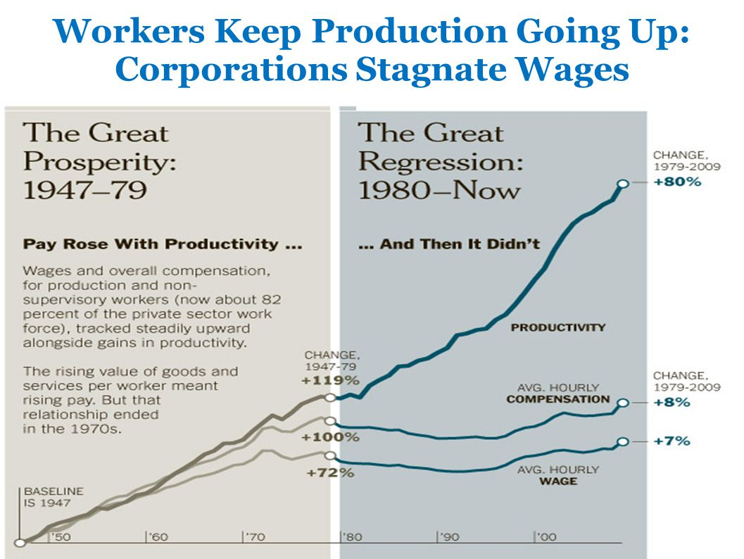 Workers Keep Production Going Up: Corporations Stagnate Wages