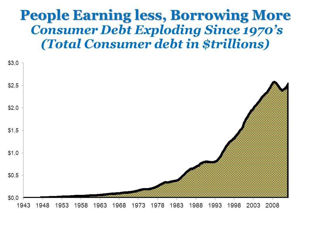 People Earning less, Borrowing More Consumer Debt Exploding Since 1970's (Total Consumer debt in $trillions)