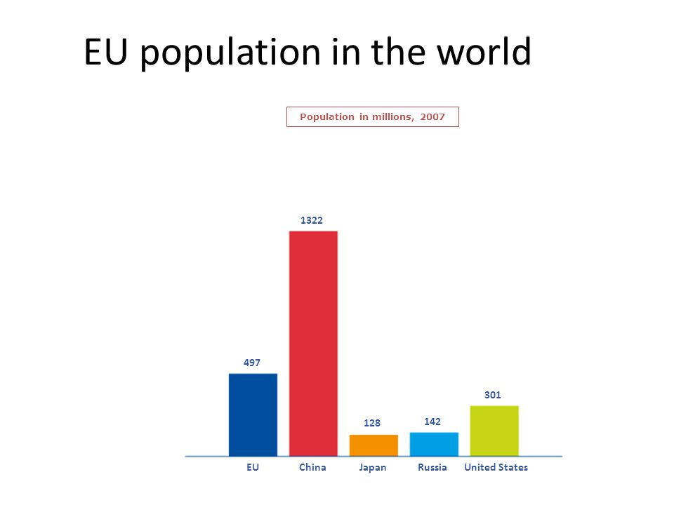 EU population in the world