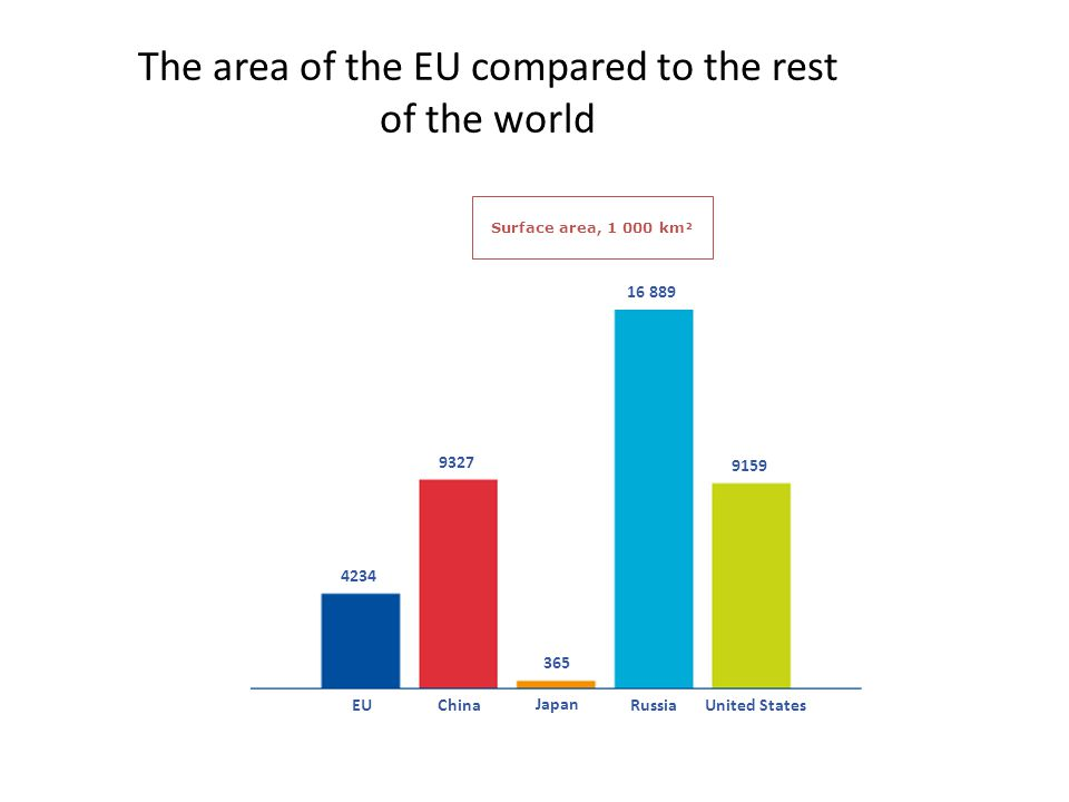 The area of the EU compared to the rest of the world