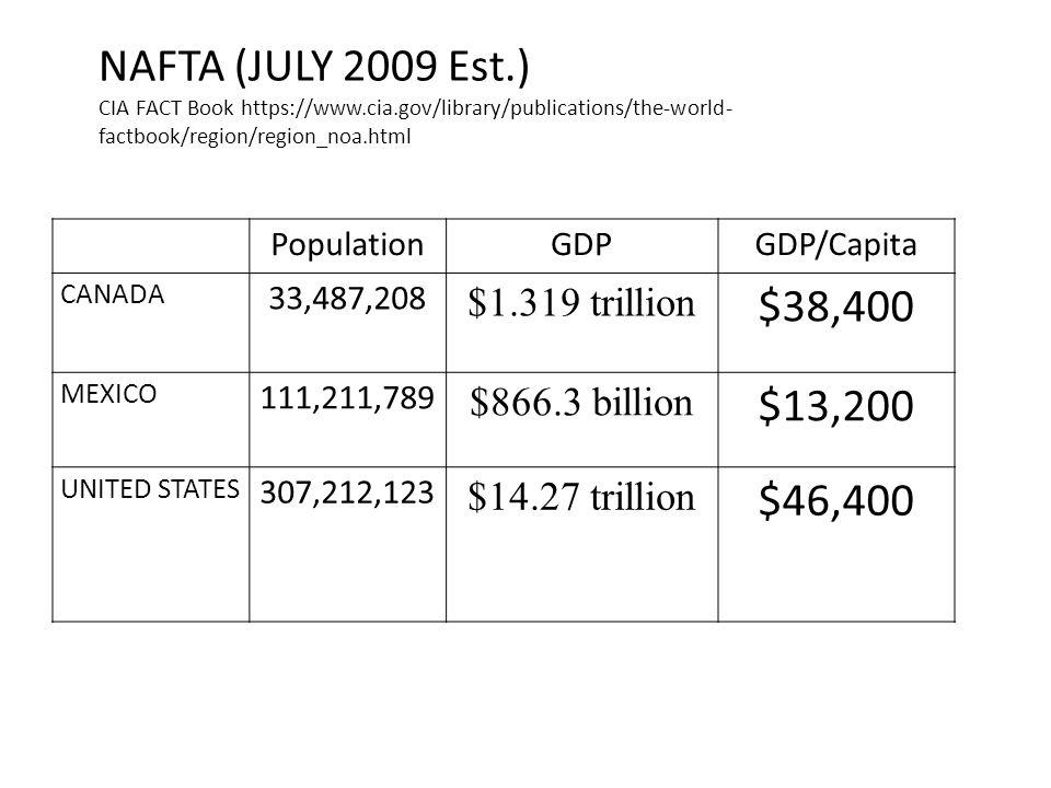NAFTA (JULY 2009 Est.) $38,400 $13,200 $46,400 $1.319 trillion