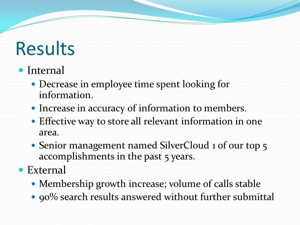 Results Internal External