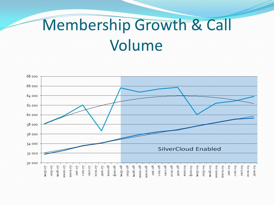 Membership Growth & Call Volume