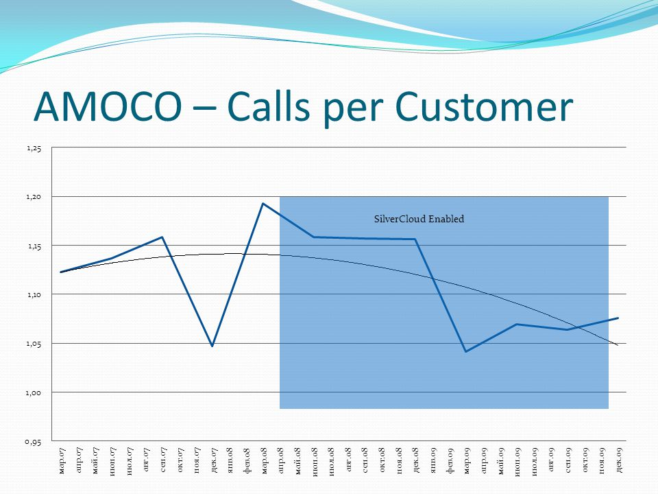 AMOCO – Calls per Customer