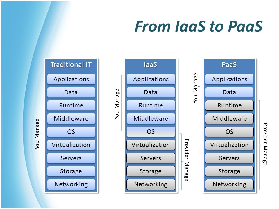 From IaaS to PaaS Traditional IT IaaS PaaS Networking Storage Servers