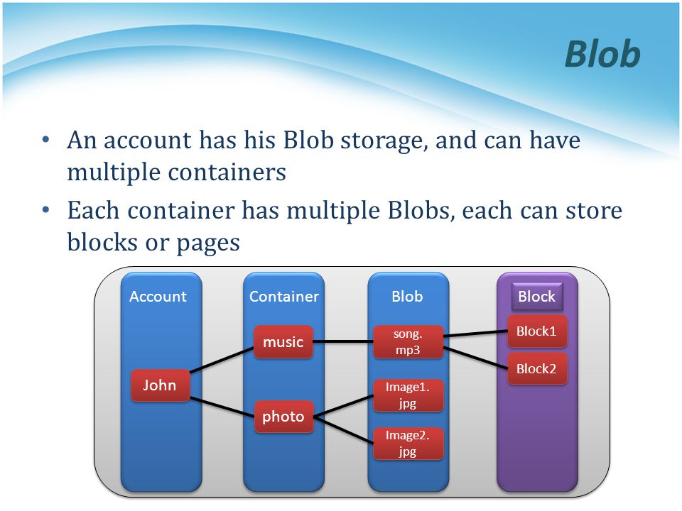 Blob An account has his Blob storage, and can have multiple containers