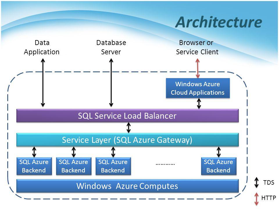 Architecture SQL Service Load Balancer