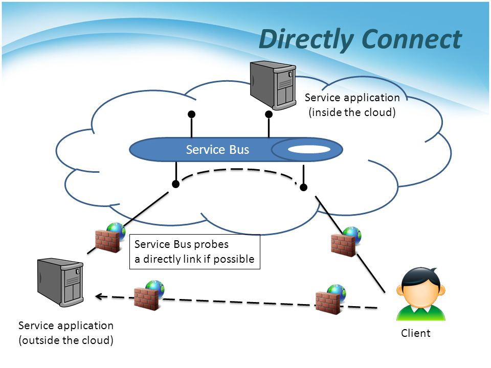 Directly Connect Service Bus Service application (inside the cloud)