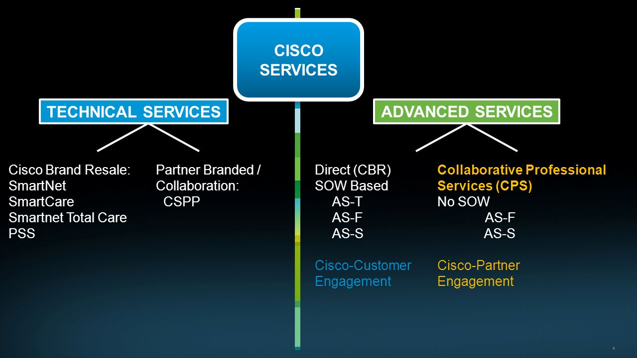 CISCO SERVICES TECHNICAL SERVICES ADVANCED SERVICES