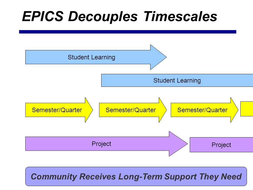 EPICS Decouples Timescales