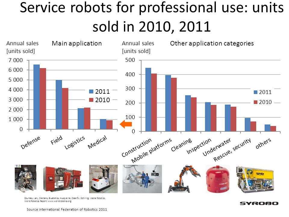 Service robots for professional use: units sold in 2010, 2011