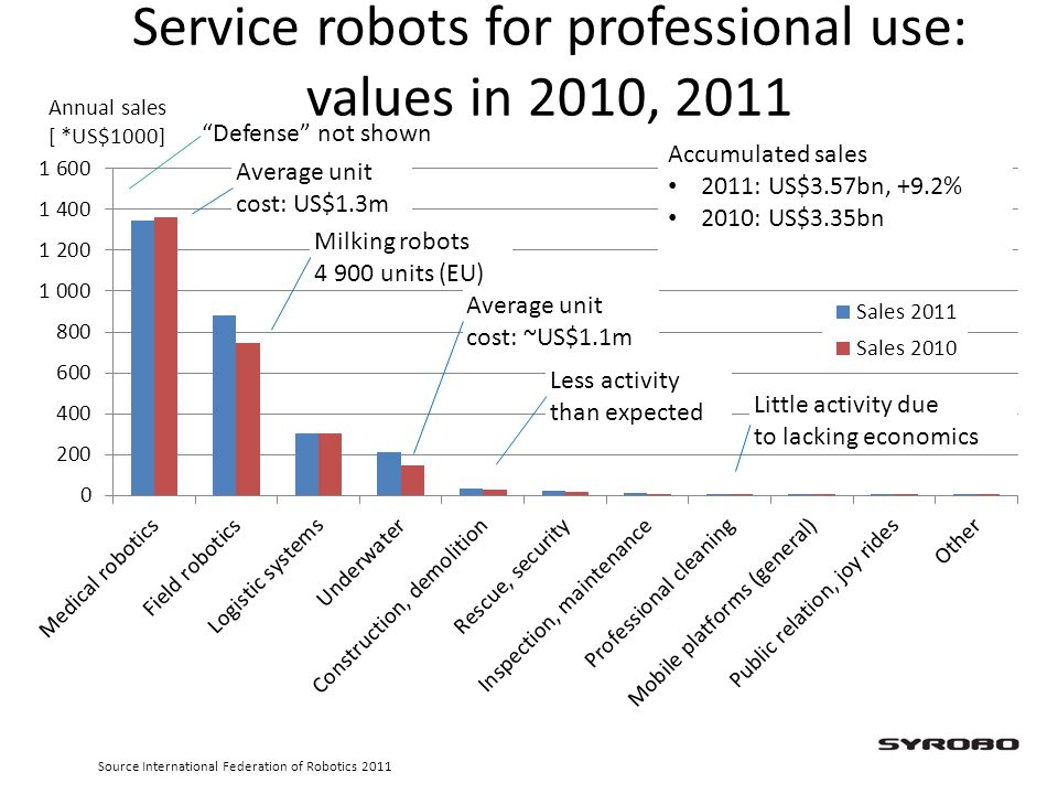 Service robots for professional use: values in 2010, 2011
