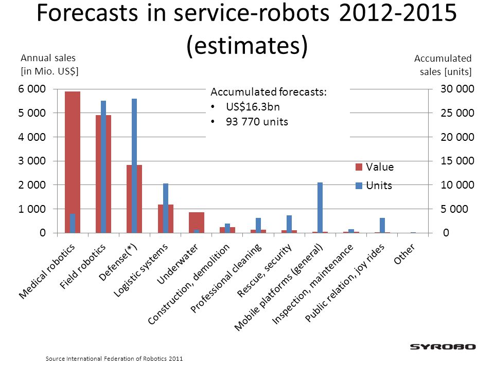 Forecasts in service-robots 2012-2015 (estimates)