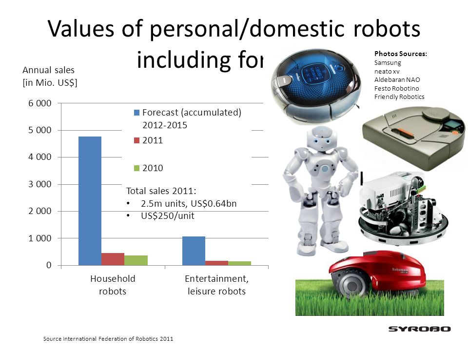 Values of personal/domestic robots including forecasts
