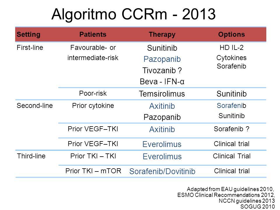 Algoritmo CCRm - 2013 Sunitinib Pazopanib Tivozanib Beva - IFN-α