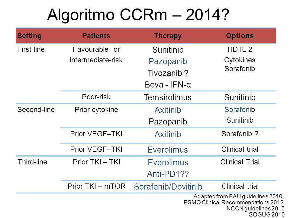 Algoritmo CCRm – 2014 Sunitinib Pazopanib Tivozanib Beva - IFN-α