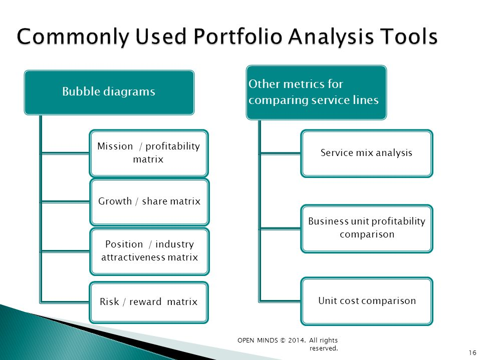 Commonly Used Portfolio Analysis Tools