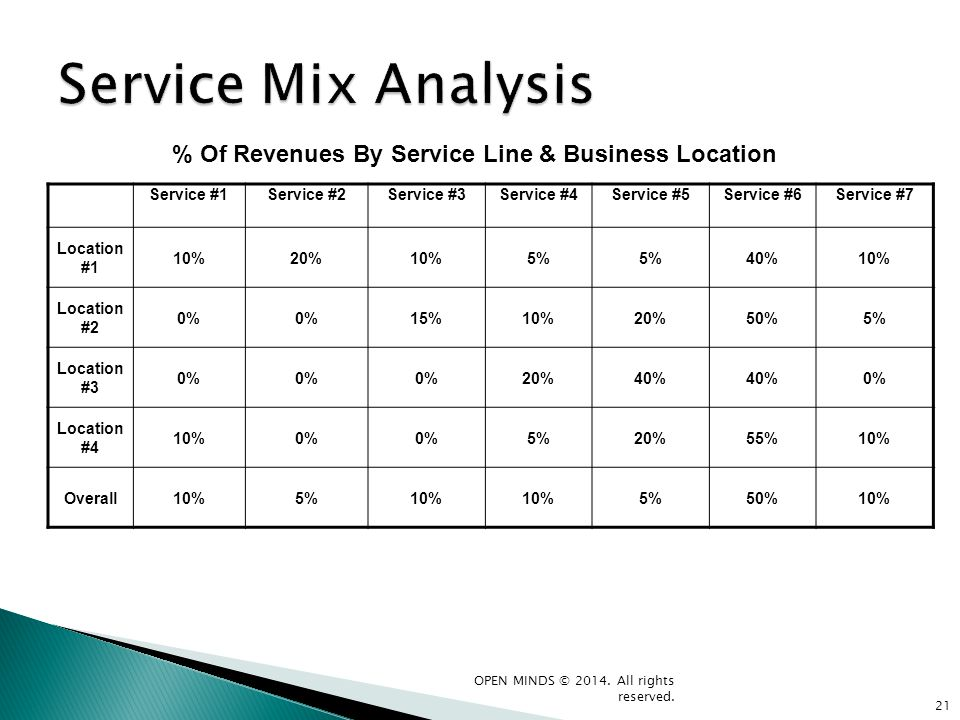 % Of Revenues By Service Line & Business Location