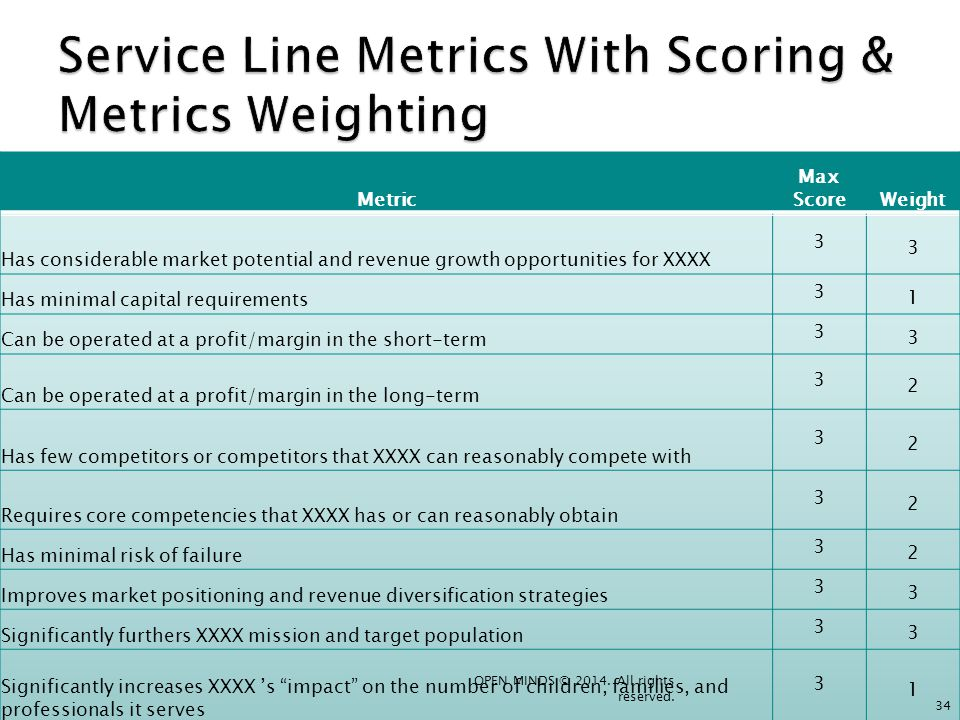 Service Line Metrics With Scoring & Metrics Weighting