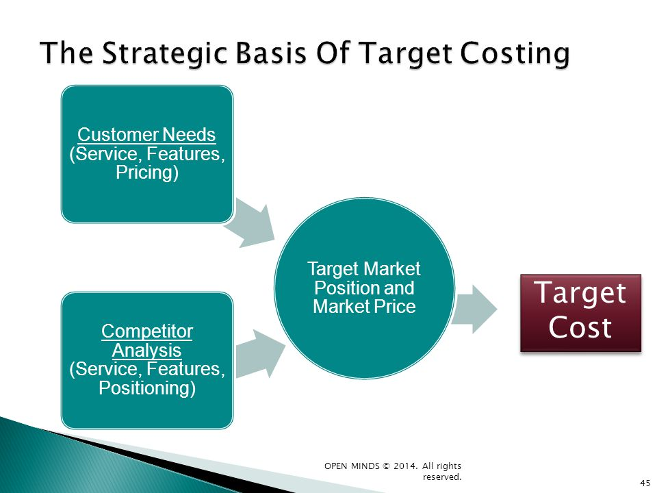 The Strategic Basis Of Target Costing
