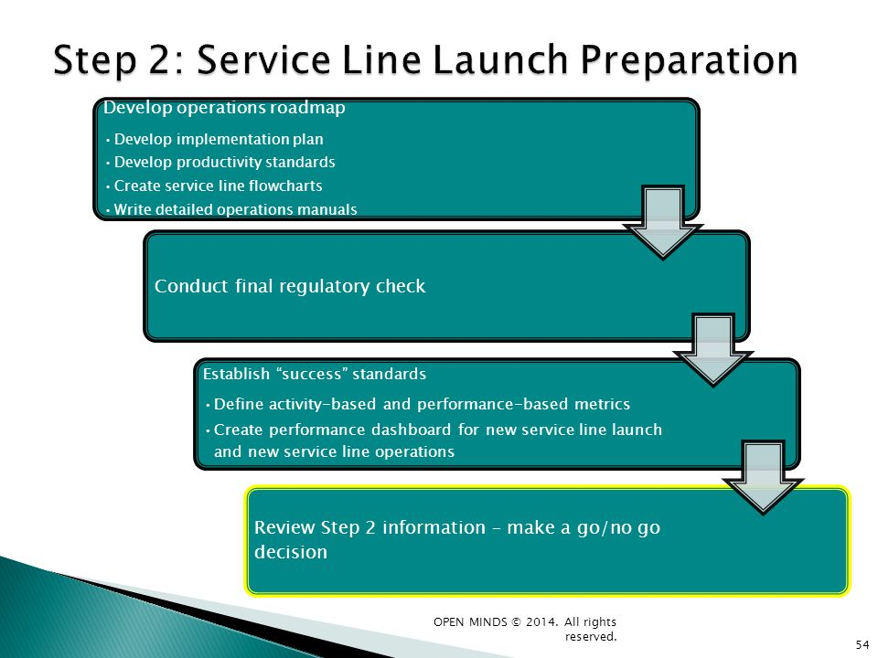 Step 2: Service Line Launch Preparation