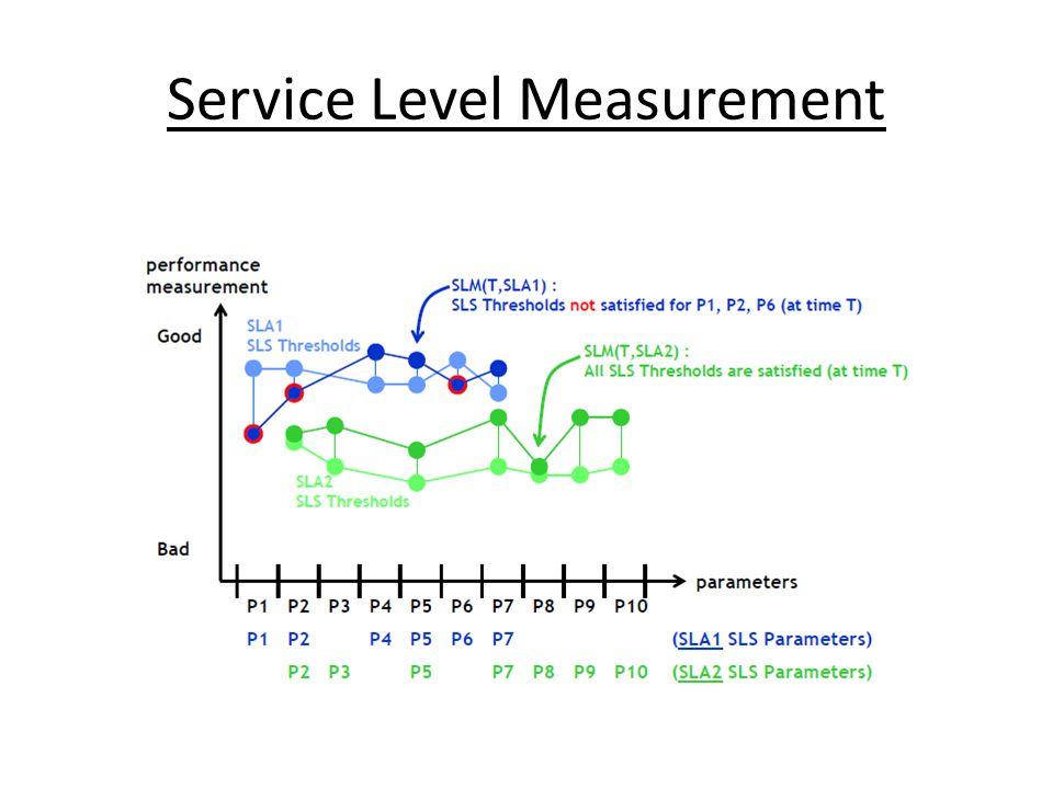 Service Level Measurement