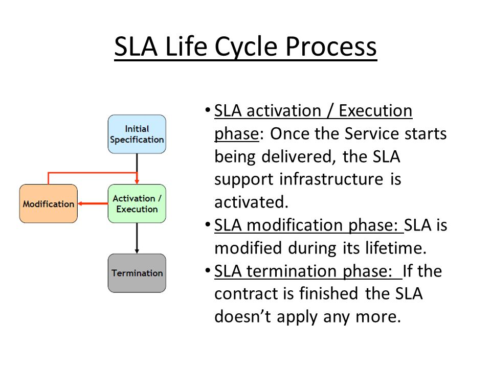 SLA Life Cycle Process SLA activation / Execution phase: Once the Service starts being delivered, the SLA support infrastructure is activated.