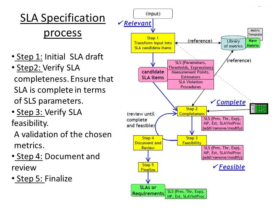 SLA Specification process