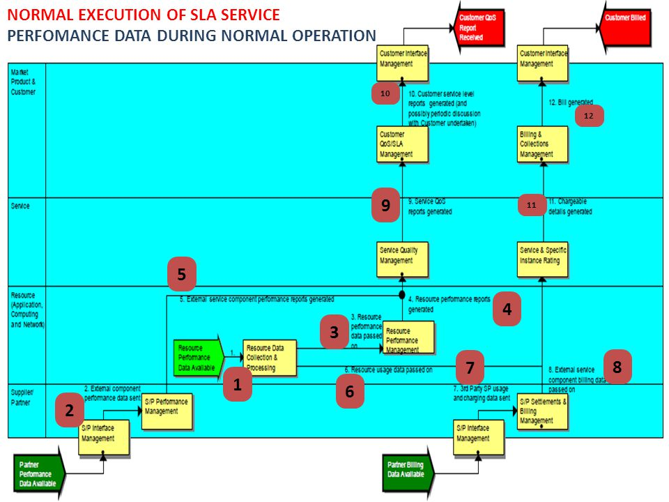 9 5 4 3 7 8 1 6 2 NORMAL EXECUTION OF SLA SERVICE