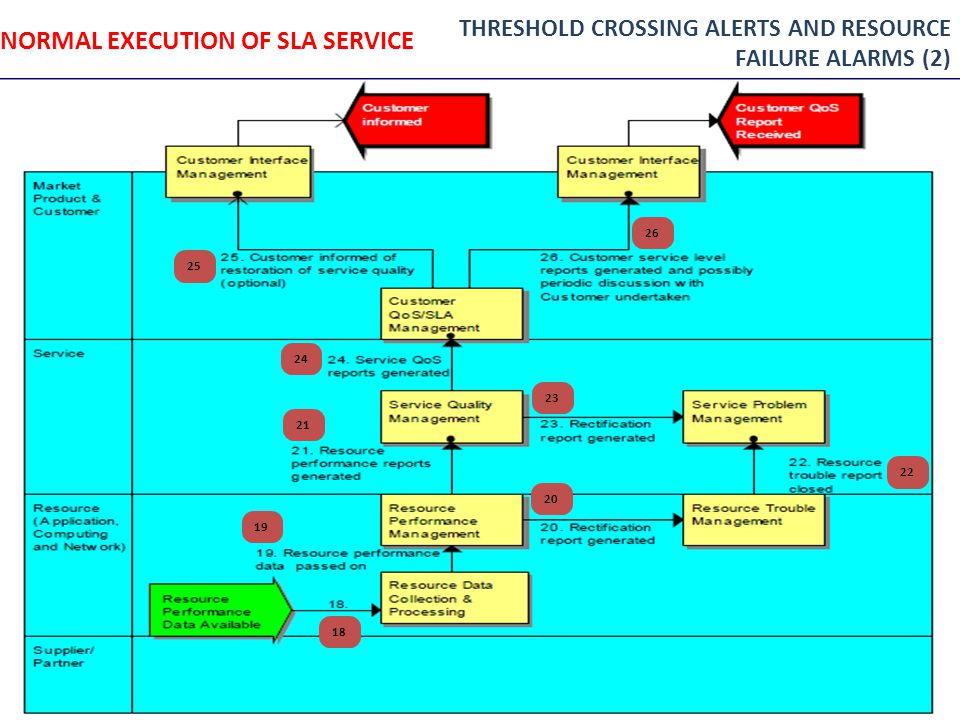NORMAL EXECUTION OF SLA SERVICE