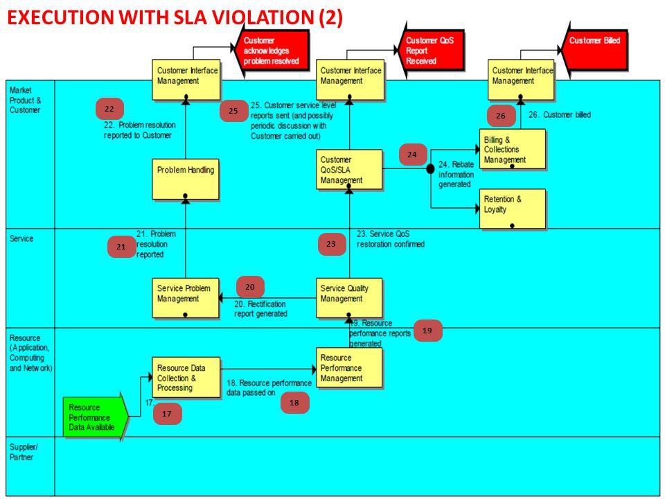 EXECUTION WITH SLA VIOLATION (2)