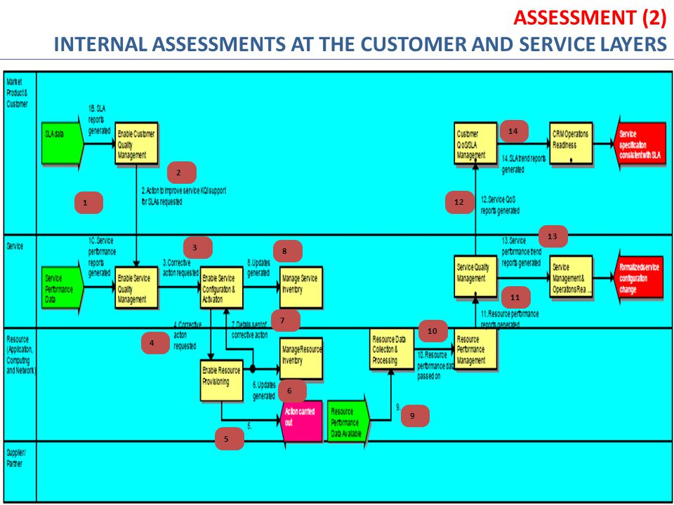 INTERNAL ASSESSMENTS AT THE CUSTOMER AND SERVICE LAYERS