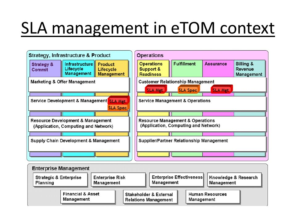 SLA management in eTOM context