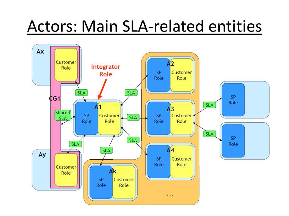 Actors: Main SLA-related entities