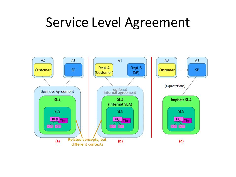 Service Level Agreement  Ppt Video Online Download