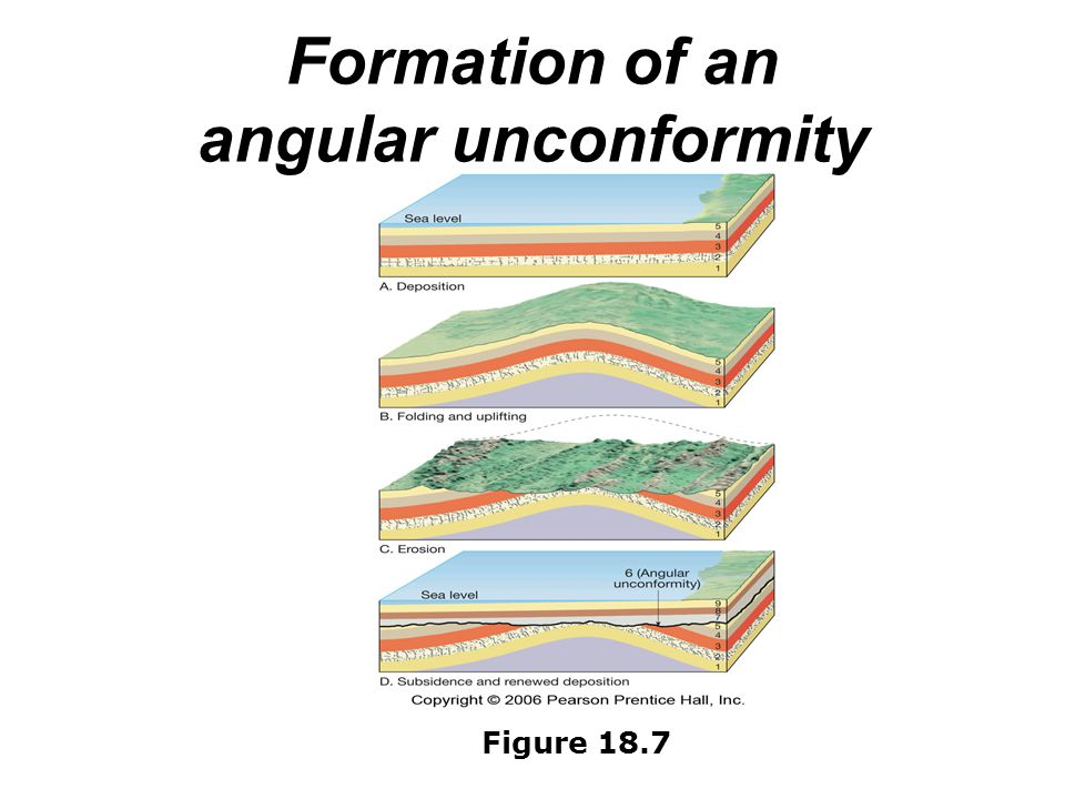 Formation of an angular unconformity