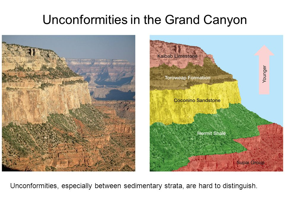 Unconformities in the Grand Canyon