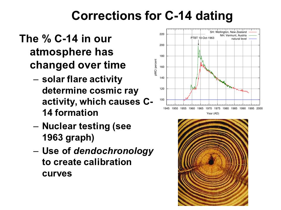 Corrections for C-14 dating