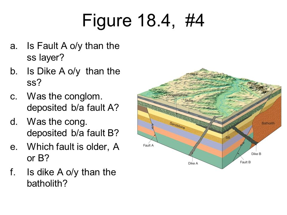 Figure 18.4, #4 Is Fault A o/y than the ss layer