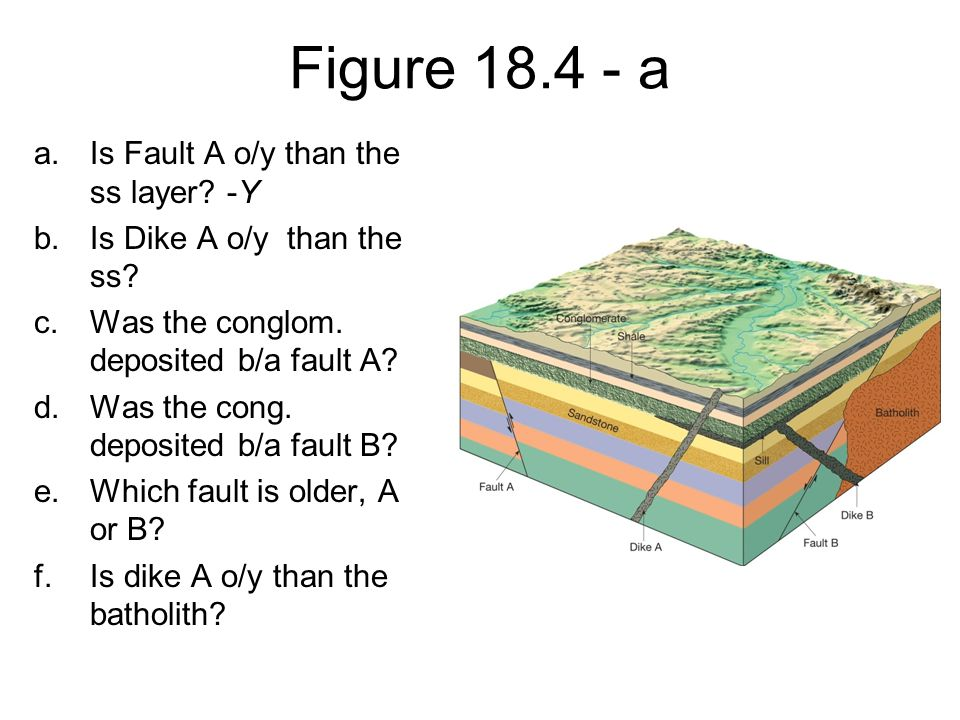 Figure 18.4 - a Is Fault A o/y than the ss layer -Y