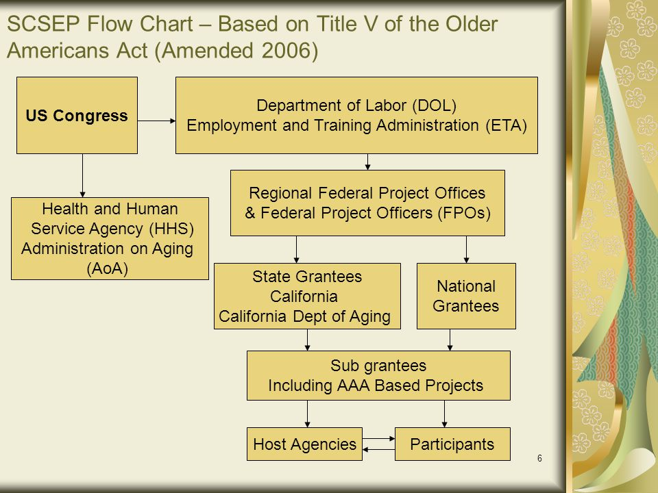 SCSEP Flow Chart – Based on Title V of the Older Americans Act (Amended 2006)
