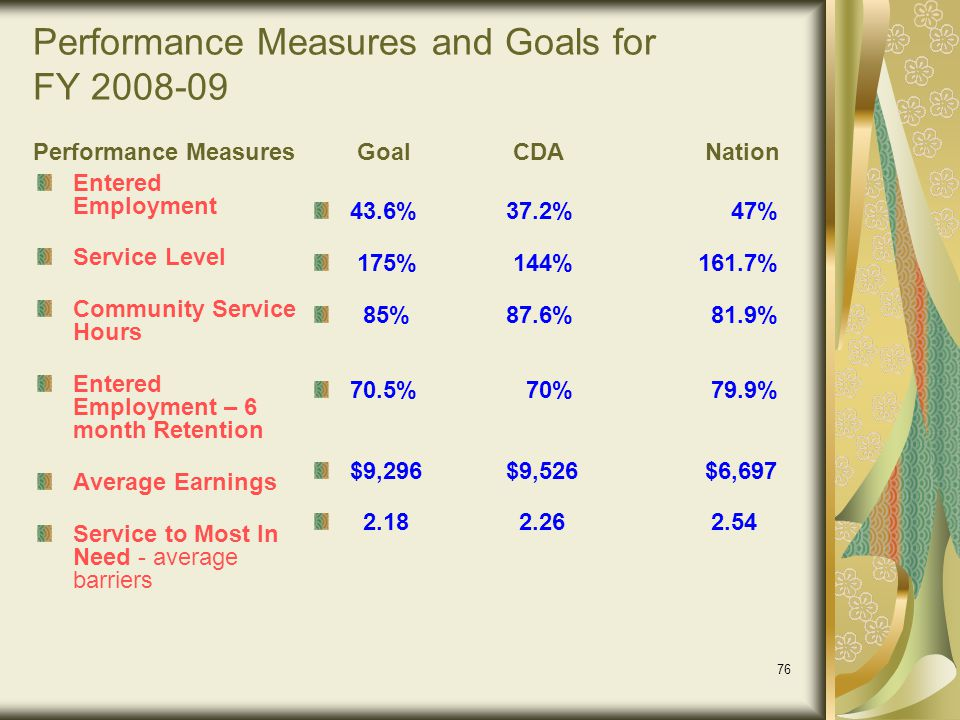Performance Measures and Goals for FY 2008-09 Performance Measures Goal CDA Nation