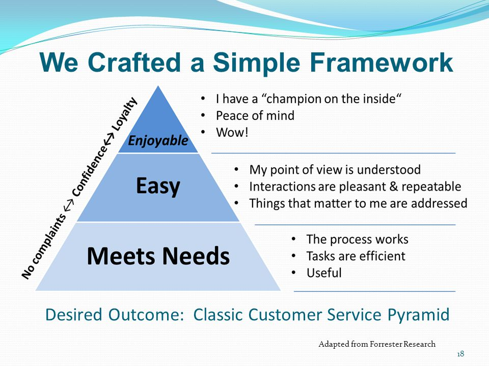 Desired Outcome: Classic Customer Service Pyramid
