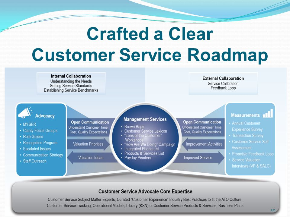 Crafted a Clear Customer Service Roadmap
