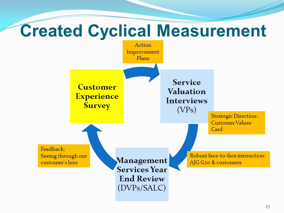 Created Cyclical Measurement