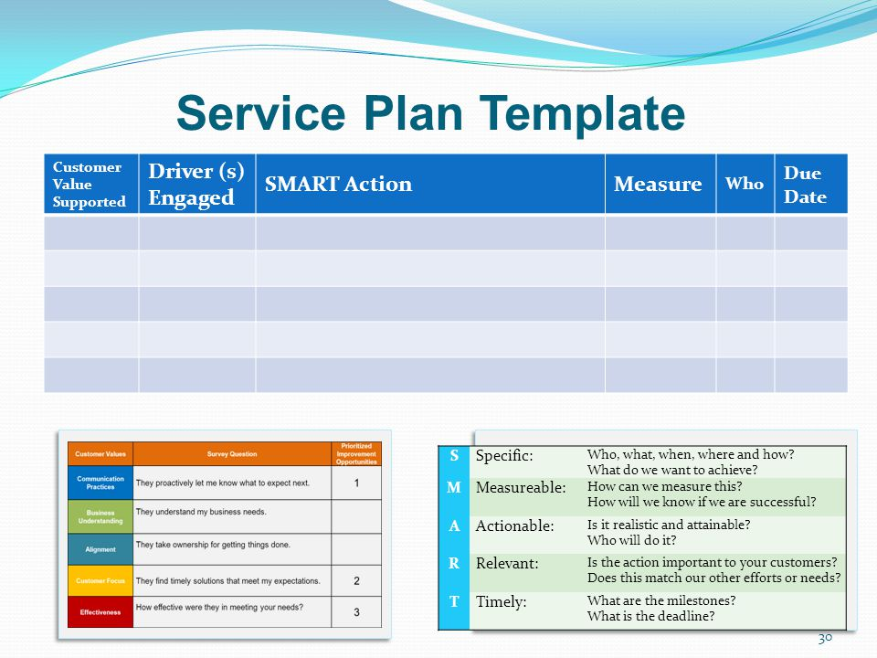 Service Plan Template Driver (s) Engaged SMART Action Measure Due Date