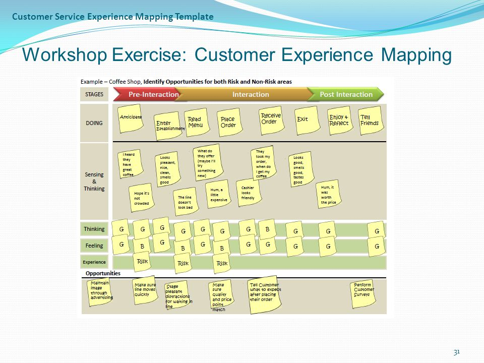 Customer Service Experience Mapping Template
